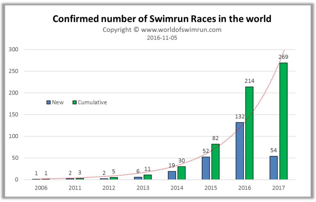 graf vývoje počtu závodů ve swimrun ve světě